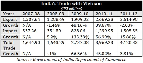 ASEAN-India Free Trade Area Part II: Indonesia, Vietnam