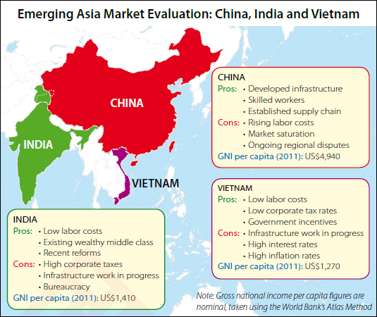 The Emergence Of Vietnam And India As China Alternatives Asia