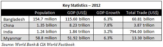 BCIM-Stats-2012