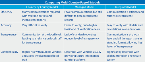 in each country of operation reporting through a single point of contact methodology rather than sub contracting payroll duties to other firms - Payroll Duties