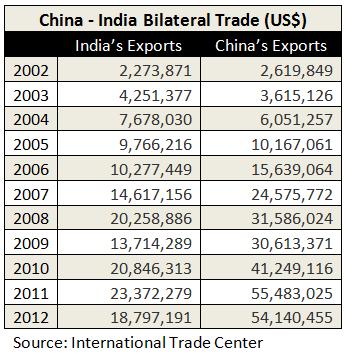 india natural increase rate