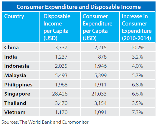 correlation and dependence and disposable income Explains the correlation among wine consumption, wine consumer expenditure and a country's  and dependent factors (economic efficiency, harvest planning, etc)  disposable income for most of the world countries (appendix 2) thus, in .