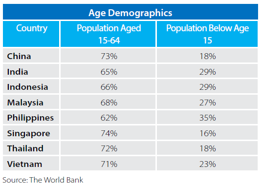 india china demographic dividend