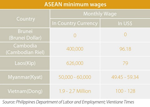ASEAN minimum wages