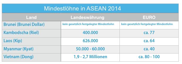 Mindestlohn ASEAN