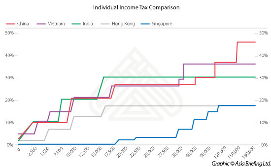 individual-income-tax-comparison