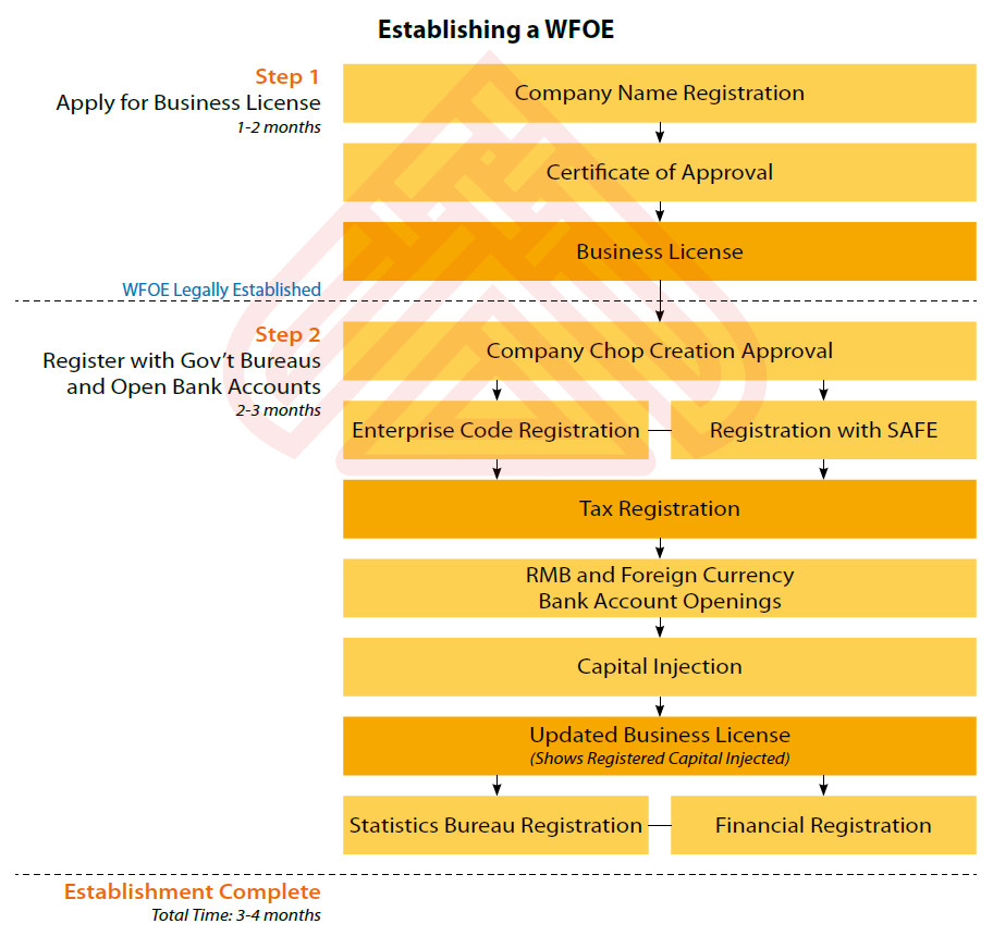 Establishing A Wholly Foreign Owned Enterprise WFOE In China