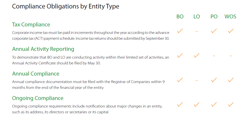 Compliance Obligations for different Entity Type in India