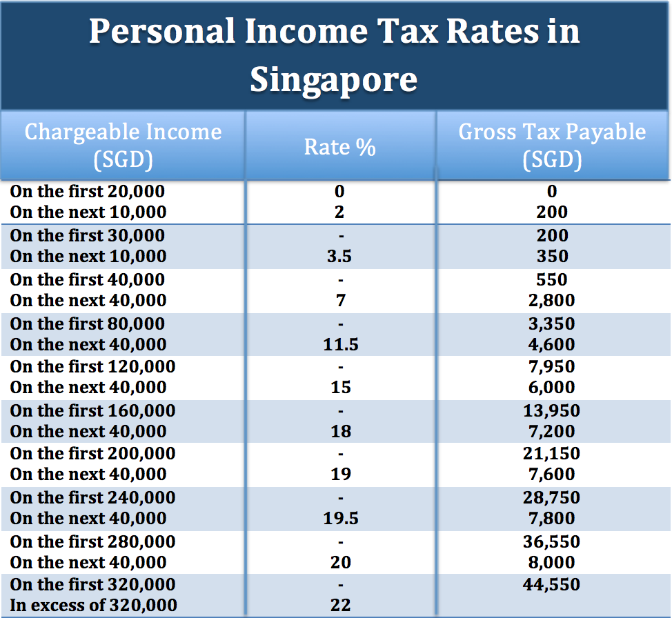 Singapore Income Tax IRAS: 2017 Sing...